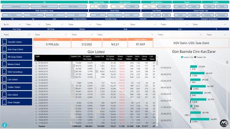 İş Zekası, Power BI, Ciro ve Kâr Durum Raporu (Satış Bazlı Detay)