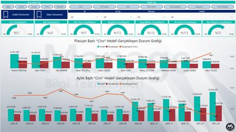 İş Zekası, Power BI, Hedef-Gerçekleşen Satış Raporu (Genel)