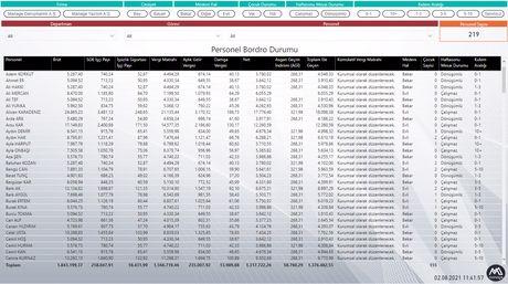 İş Zekası, Power BI, İnsan Kaynakları - IK Personel Bordro Bilgileri Raporu